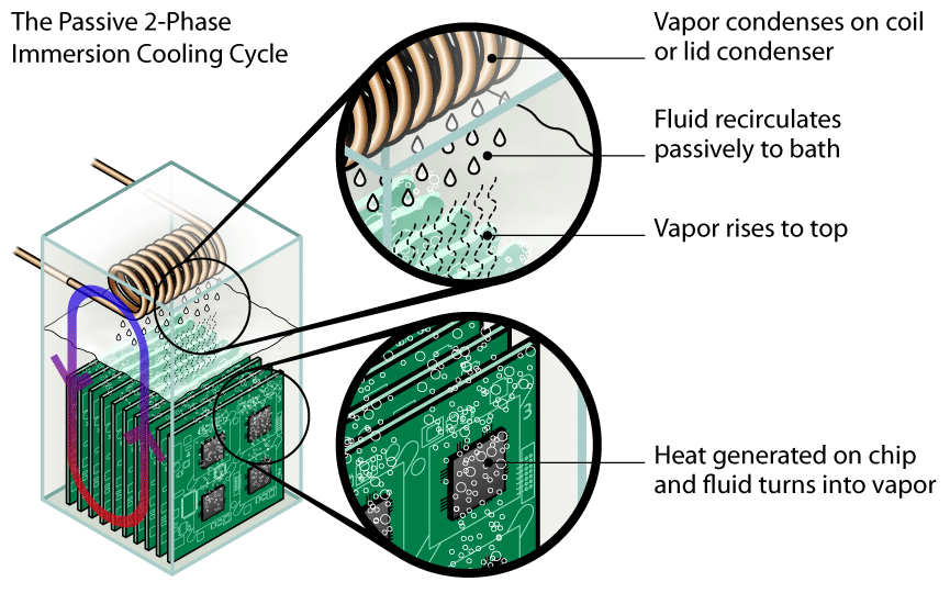 The passive 2-phase immersion cooling cycle explained