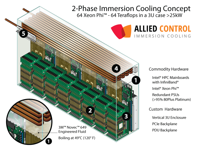 Xeon Phi 2-Phase Immersion Cooling Concept